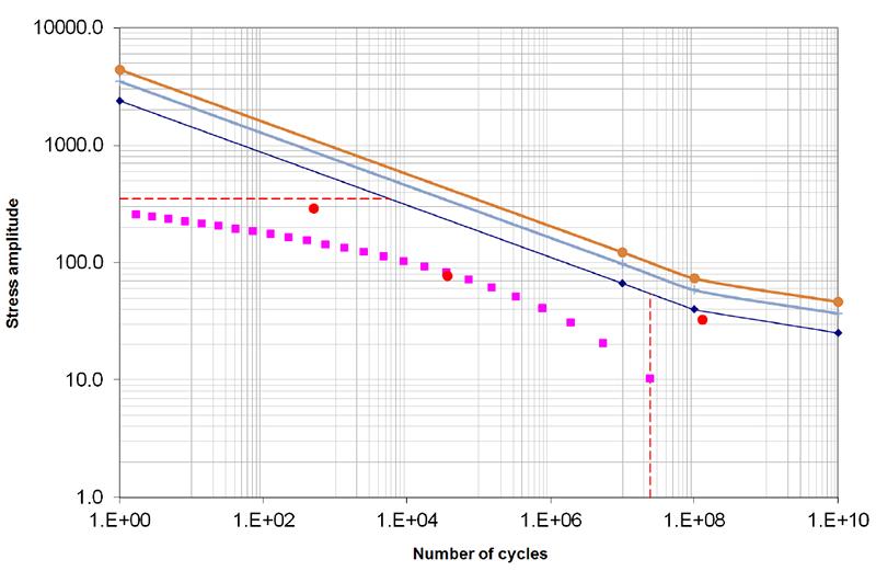 Fatigue calculation